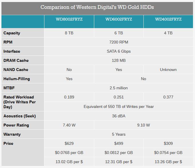 WD Gold спецификации