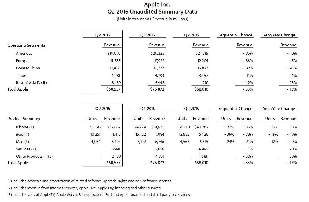 Финансовые результаты Apple за второй квартал