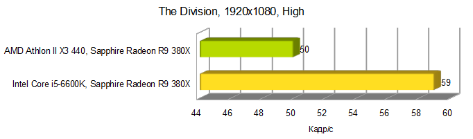 AMD Athlon II X3 440 Division