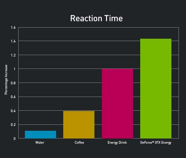 GeForceEnergy Chart