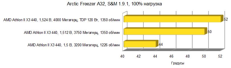 Результаты тестирования Arctic Freezer A32