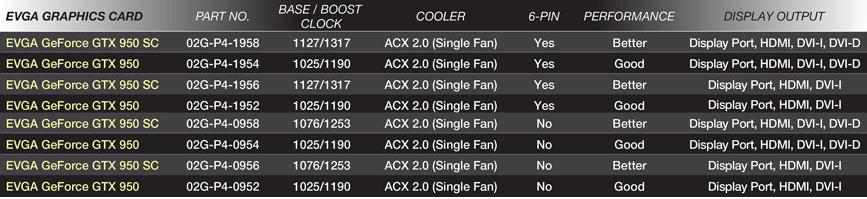 EVGA GeForce GTX 950 list