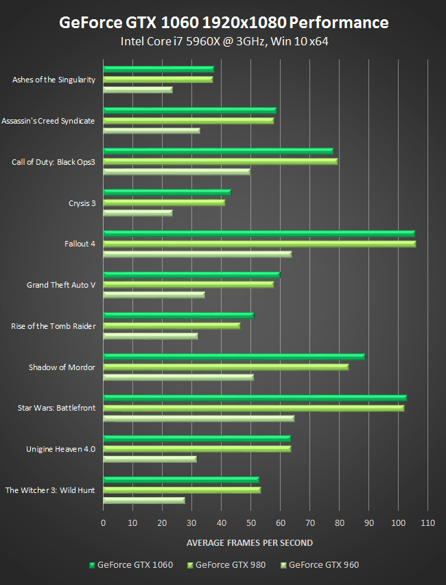 nvidia-geforce-gtx-1060-1920x1080-performance