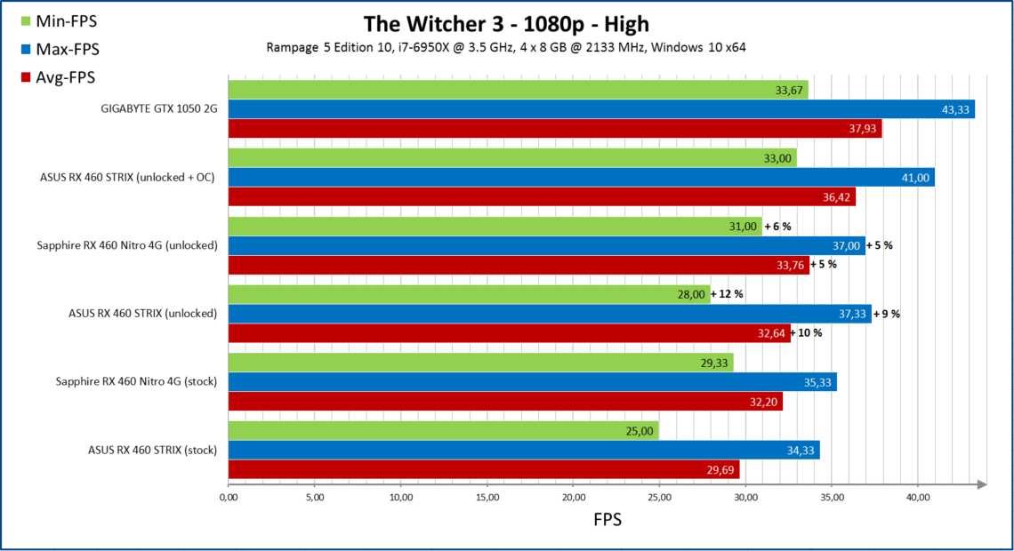 amd-radeon-rx-460-unlock_performance_witcher-3-1140x620