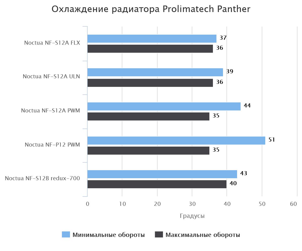 Охлаждение радиатора Prolimatech Panther