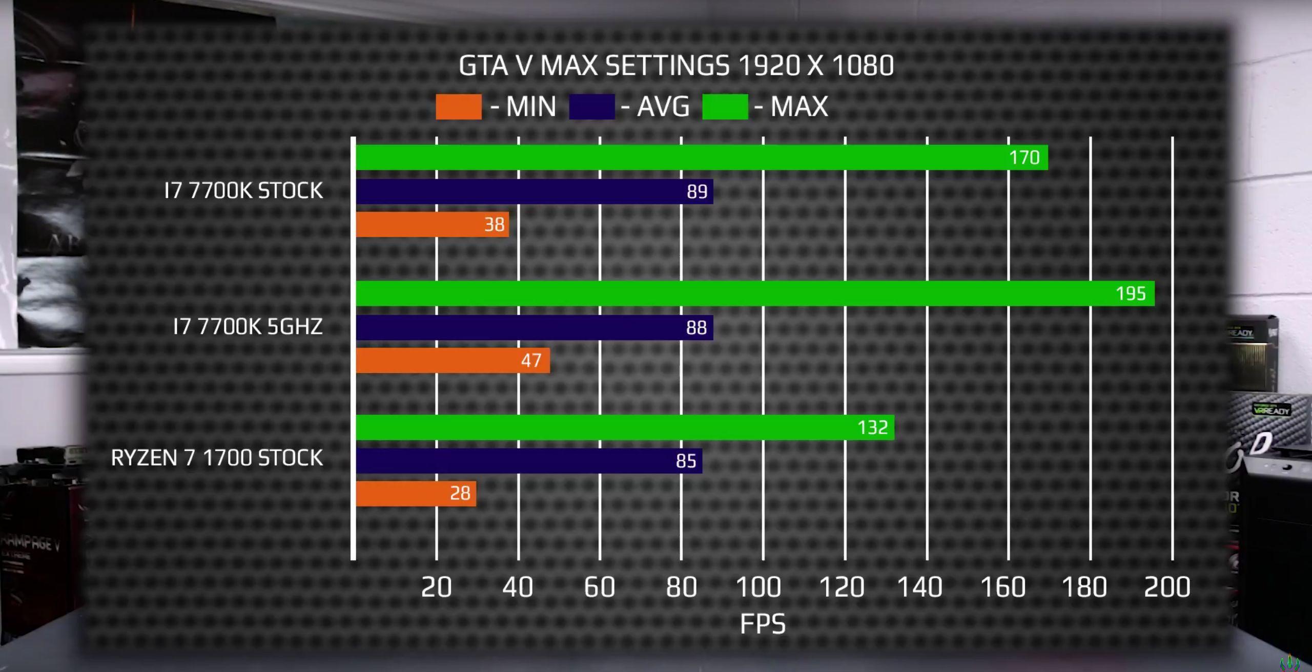 AMD-Ryzen-7-1700-vs-Core-i7-7700K-DinoPC_GTA-V