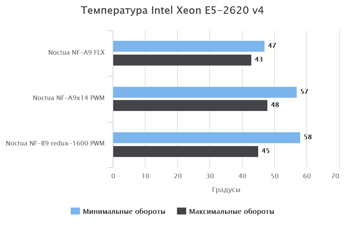 Температура Intel Xeon E5-2620 v4