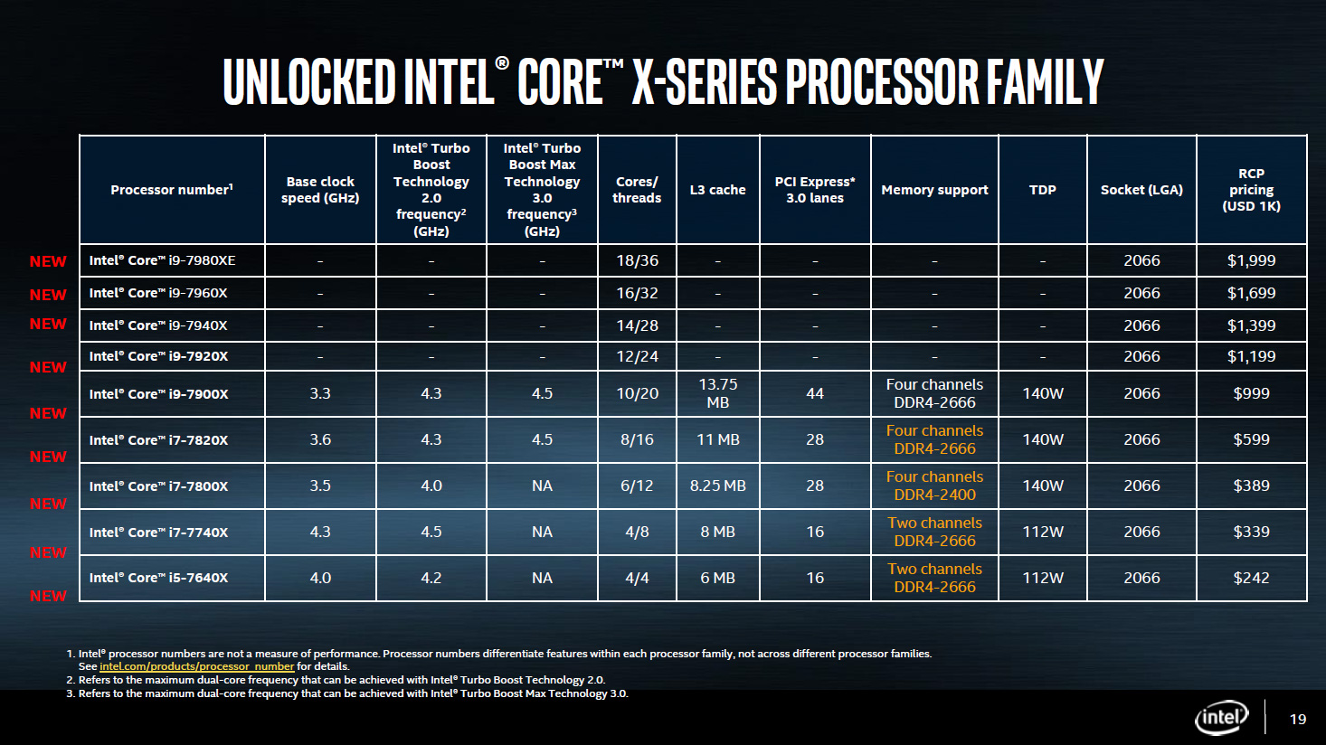 intel core x line-up