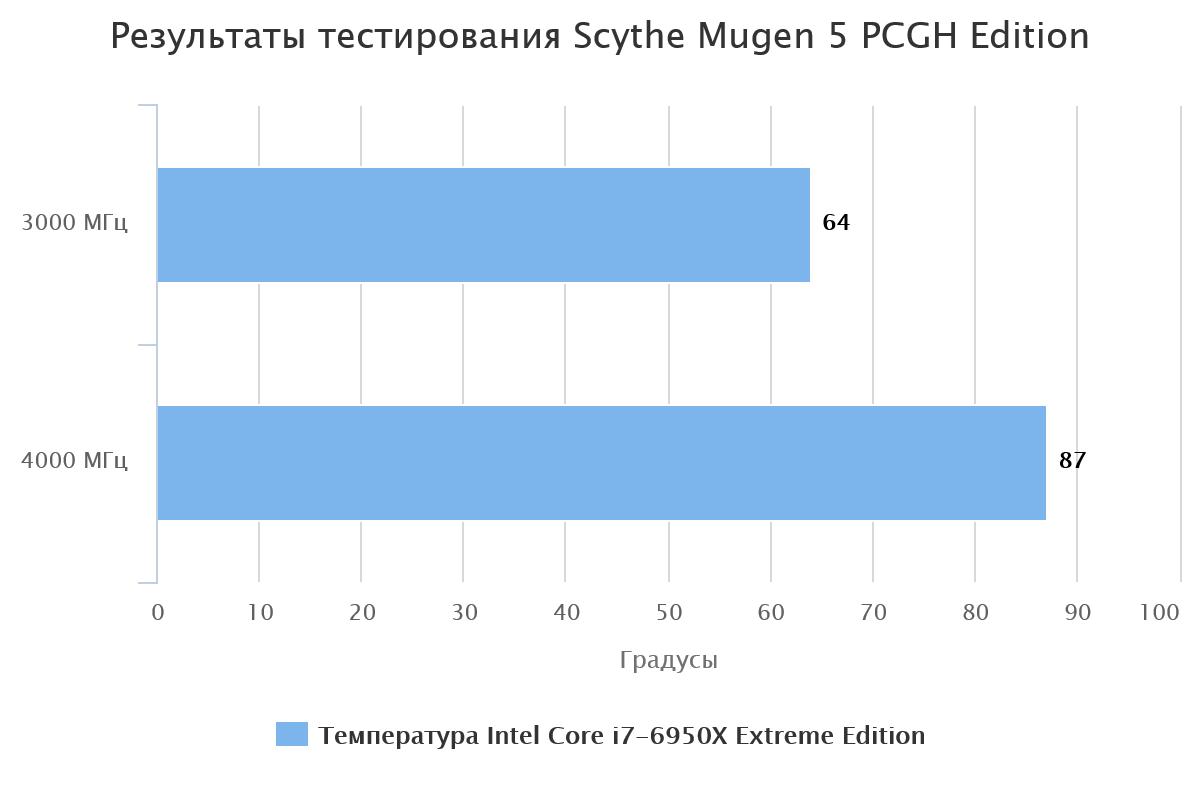 Результаты тестирования Scythe Mugen 5 PCGH Edition