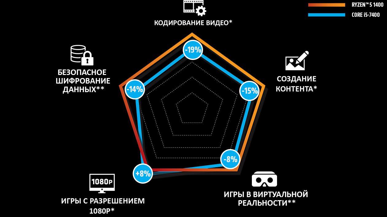 22239-ryzen5-1400-spider-graph-ru-1260x709