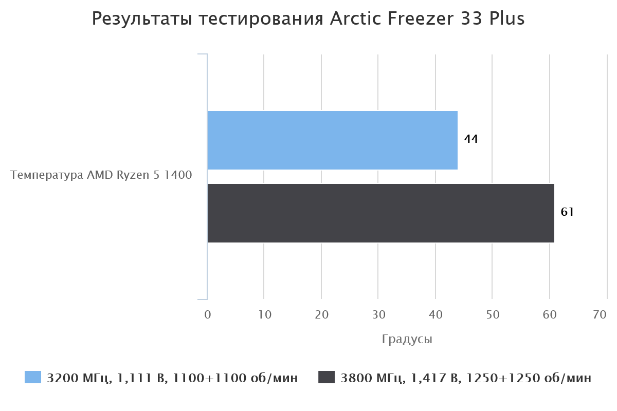 Результаты тестирования Arctic Freezer 33 Plus