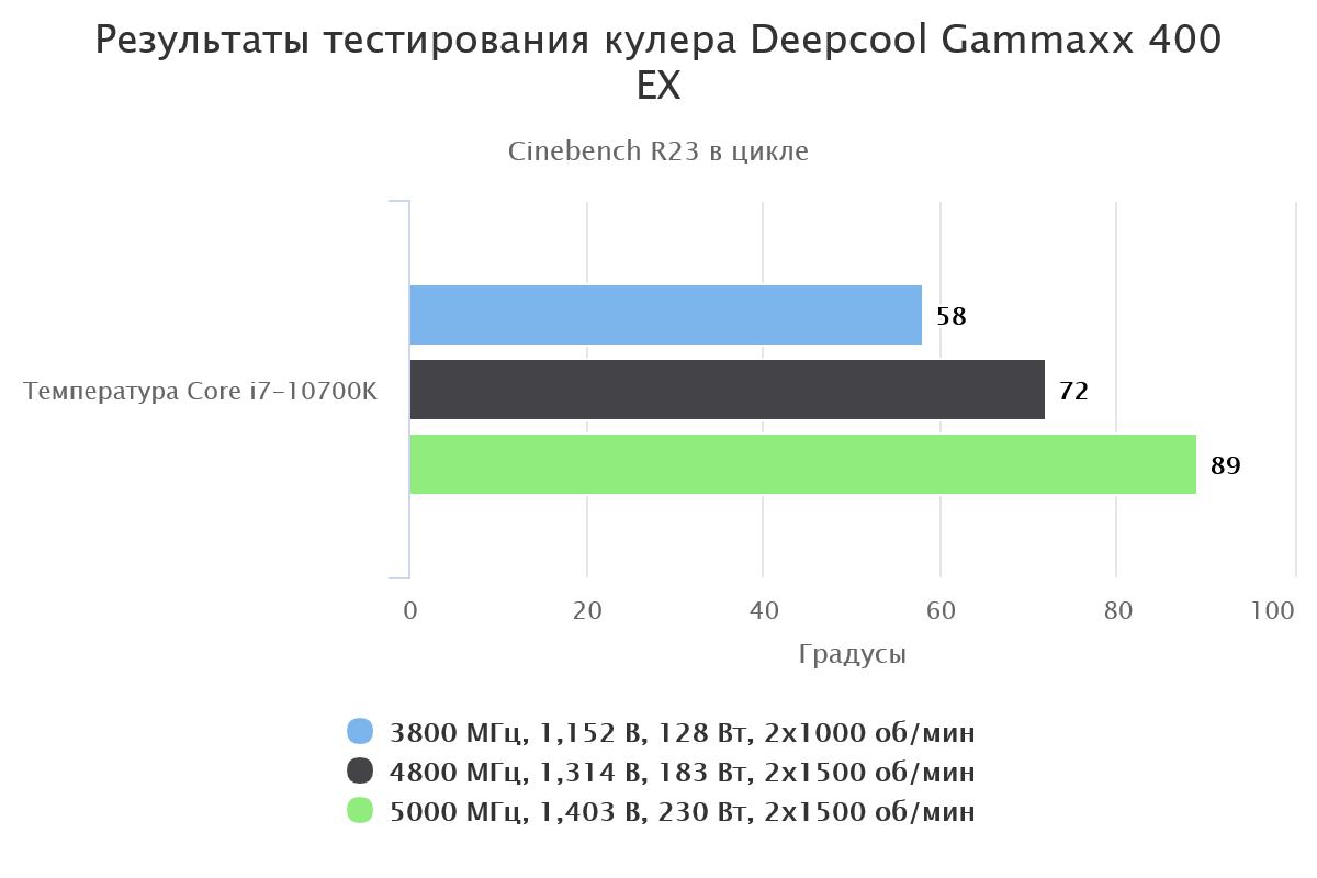 результаты тестирования кулера Deepcool Gammaxx 400 EX