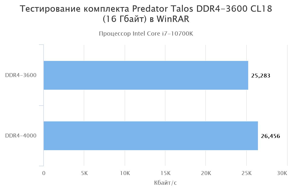 тест Predator Talos DDR4-3600