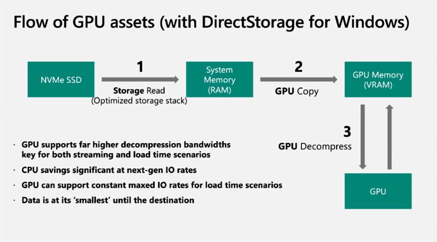 Технология Microsoft DirectStorage не станет эксклюзивом ОС Windows 11
