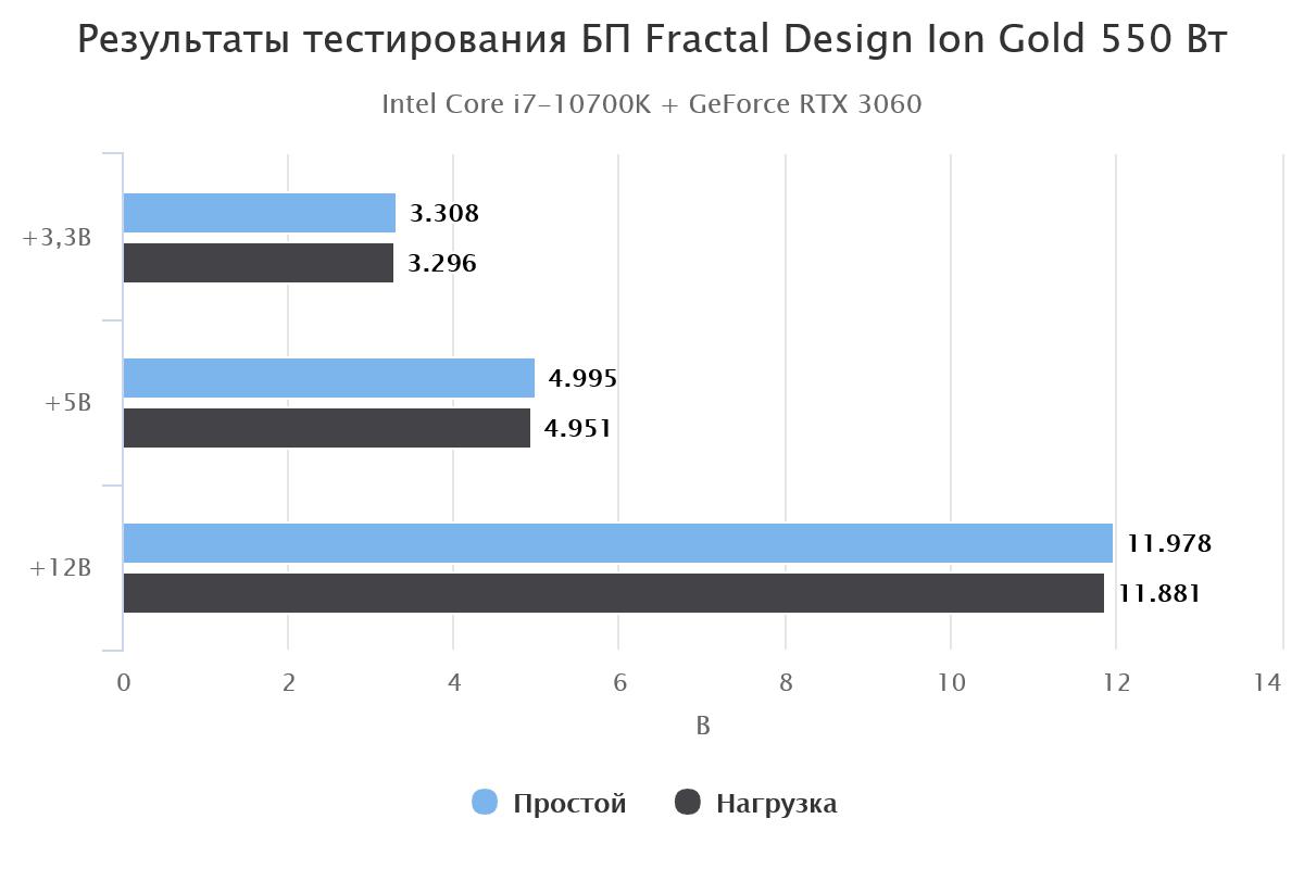 результаты тестирования блока питания Fractal Design Ion Gold 550 Вт