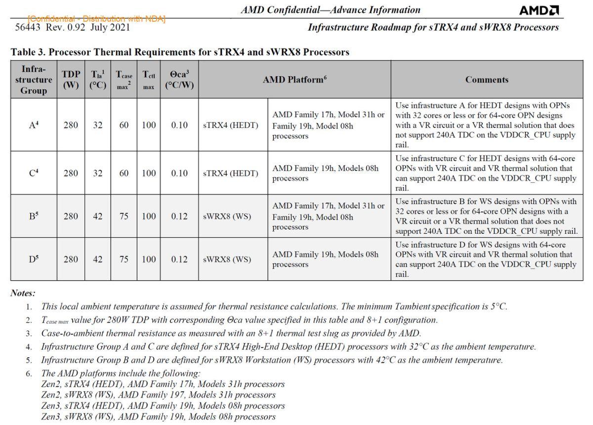 Опубликованы технические данные о семействе процессоров AMD Ryzen Threadripper 5000